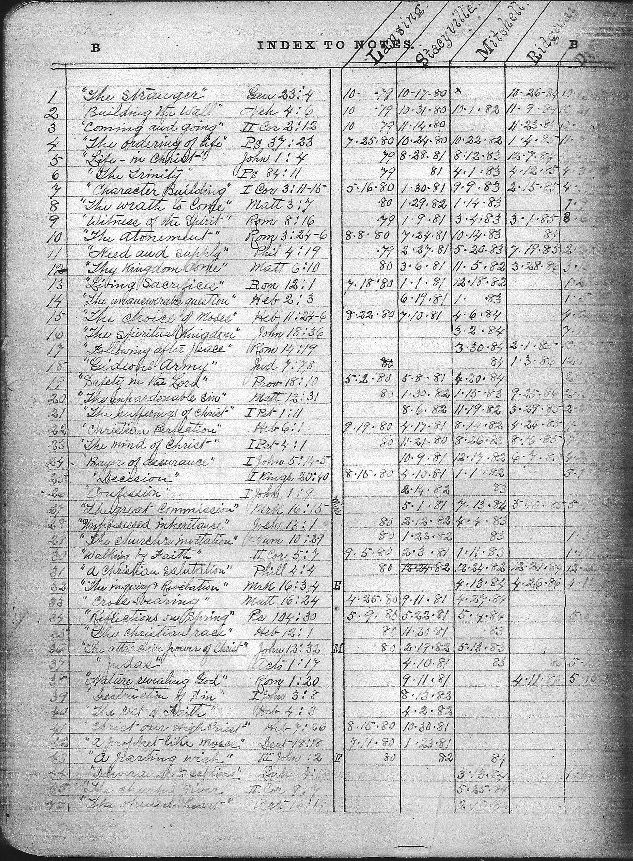 Thomas Oliver's bible index - first page